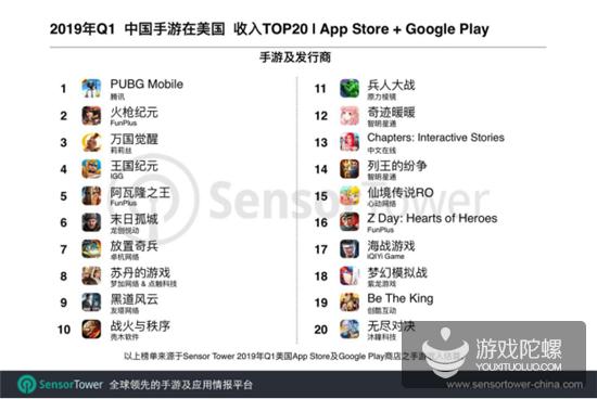 美国手游Q1市场报告:Top 100收入超24亿美元,中国手游占11.6%