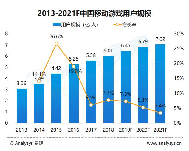 2019手游市场报告:去年主要融资总数93例,未来市场仅存三类厂商