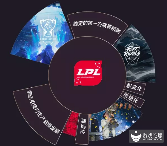 英雄联盟中国电竞白皮书:电竞用户体量达到3亿
