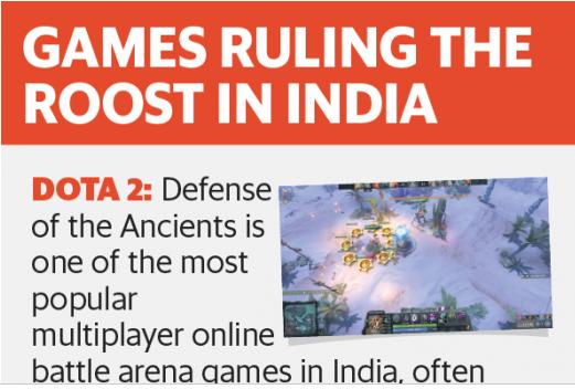 印度游戏发展趋势:多玩家互动类将占主导