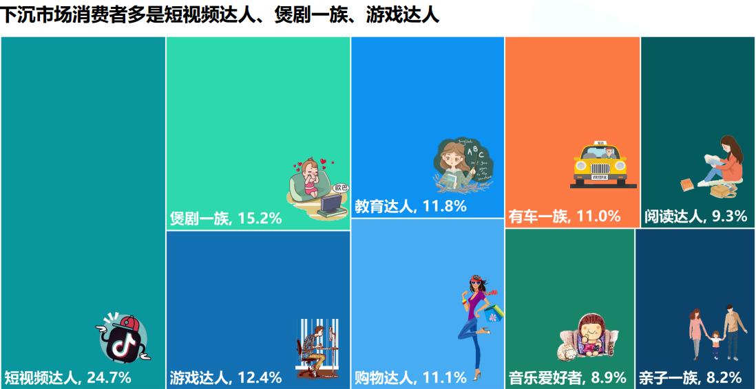 2019年下沉市场图鉴:游戏用户达到5亿,占比超过6成