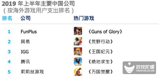 上半年中国手游出海榜:《PUBG Mobile》成收入和下载双榜冠军