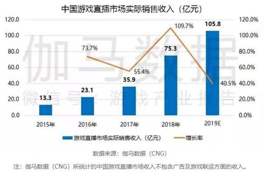 2019年中国电竞报告:国内游戏直播市场收入或破百亿