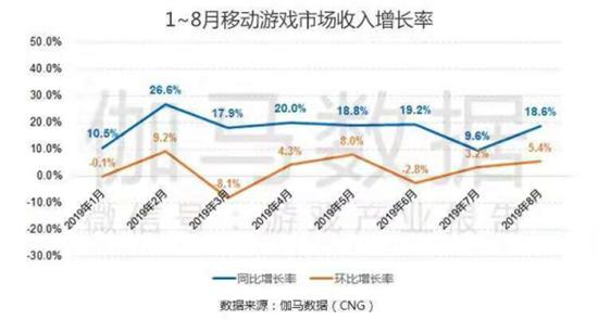 八月移动游戏报告:创新要素逐渐显现 SLG前8月增长突出