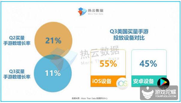 Q3海外手游买量报告:巴西、美国市场分别增长16%以及11%