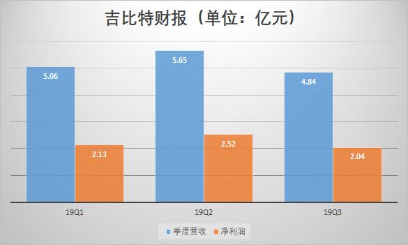 厦门吉比特:前三季度总营收15.55亿元,净利润6.7亿元