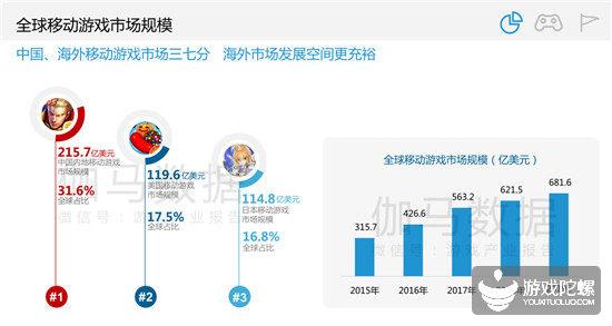 伽马数据:预计今年国产手游在海外收入超百亿美元