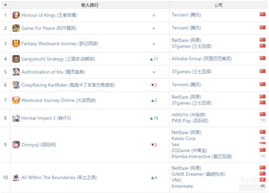 《使命召唤手游》登顶全球下载榜,《崩坏3》借周年庆首入收入榜|App Annie