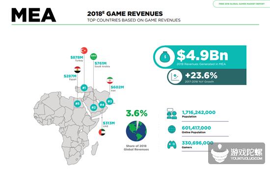 中国游戏开发商为何更重视中东与北非市场