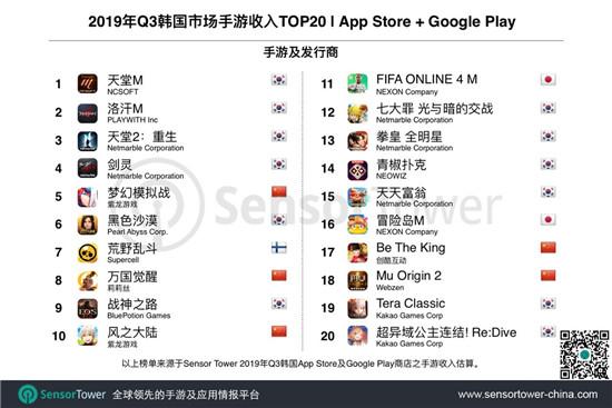 韩国Q3:收入TOP100手游共吸金8.1亿美元,中国产占比24.8%