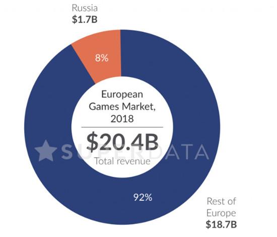 俄罗斯成欧洲第三大游戏市场,2019年预计达27亿美元