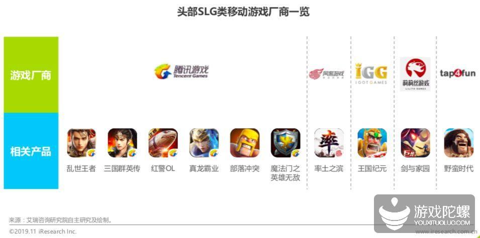 行业报告 | 2019年中国SLG类移动游戏线上营销市场研究报告
