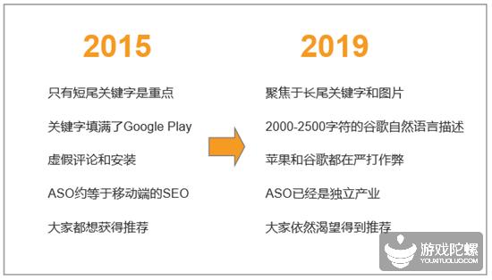 2019年ASO的变化及未来趋势