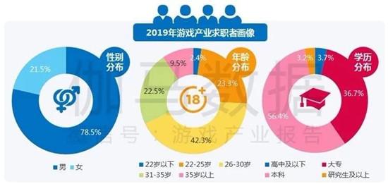 """2019游戏人报告:40%以上月薪超万元,游戏策划""""供大于需"""""""