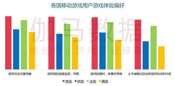 射击等6大品类增速稳定,美国流水TOP100手游中国厂商占2成