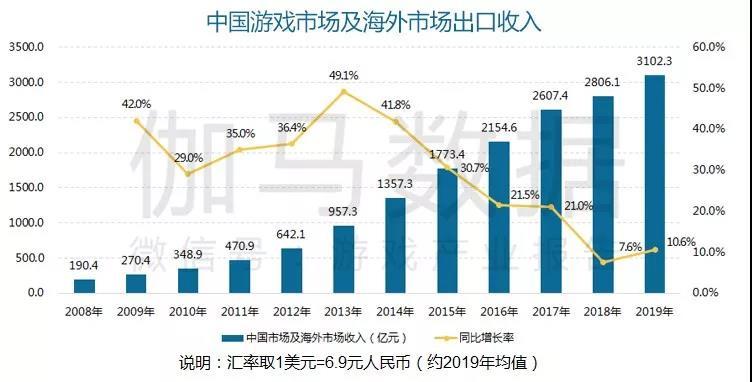 2019中国游戏产业年度报告:国内+海外收入超3100亿,增速10.6%