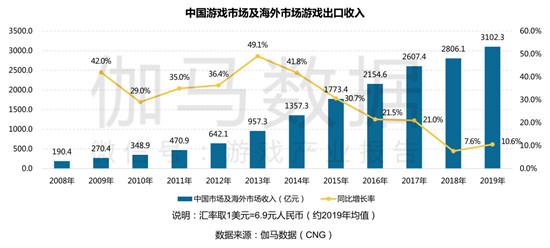 2019中国游戏产业年报:国内+海外收入3102.3亿元,单机市场增幅高达341.4%