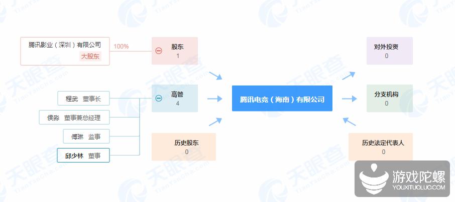 腾讯电竞海南有限公司在海南正式落地