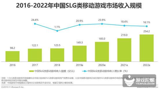 2019中国SLG手游收入近150亿元,视频广告是营销新机遇