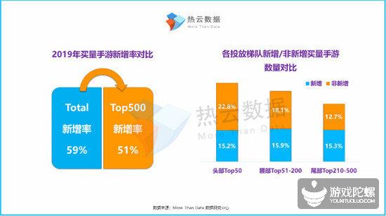 年度买量报告:TOP50产品近4成通过买量带来了新增