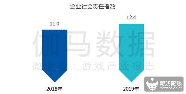 伽马报告:60.7%的游戏企业联动中国传统文化,教育布局成重点