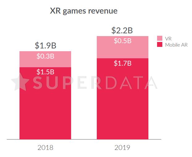 SuperData:2019手游产值644亿美元,《王者荣耀》揽入16亿