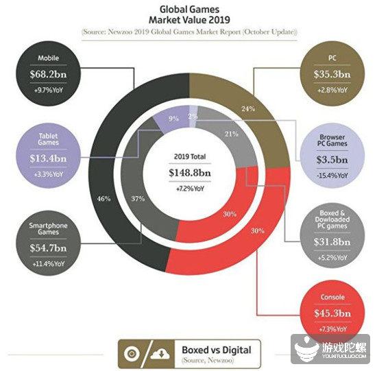 外媒:2019年全球游戏规模1488亿美元,《王者荣耀》全年收入达13.6亿美元