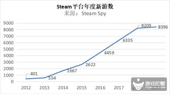 Steam Spy:2019 Steam近8400款新游,创历史新高但增速放缓