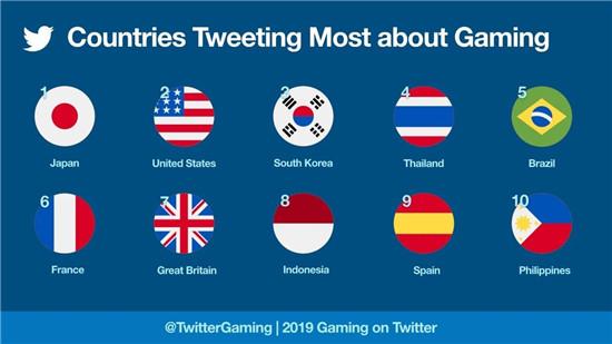 Twitter游戏讨论热度榜:日本玩家较为活跃,《第五人格》上榜