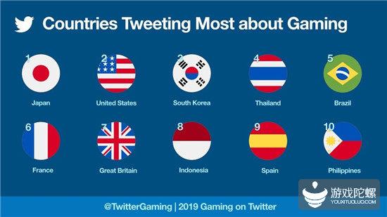 Twitter游戏讨论热度榜:日本玩家最活跃,《第五人格》上榜