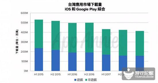 预计2021年破28亿美元,解读中国台湾手游市场风向标意义