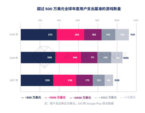 App Annie 2020年移动市场报告:140款游戏年收入超1亿美元,重度游戏占总收入76%