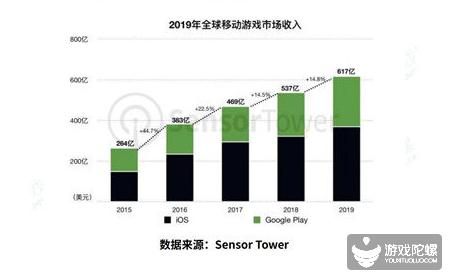 2019中国移动游戏产业发展报告(海外篇)
