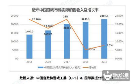2019中国移动游戏产业发展报告(国内篇)
