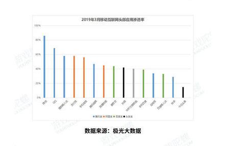 2019中国移动游戏产业发展报告(流量篇)