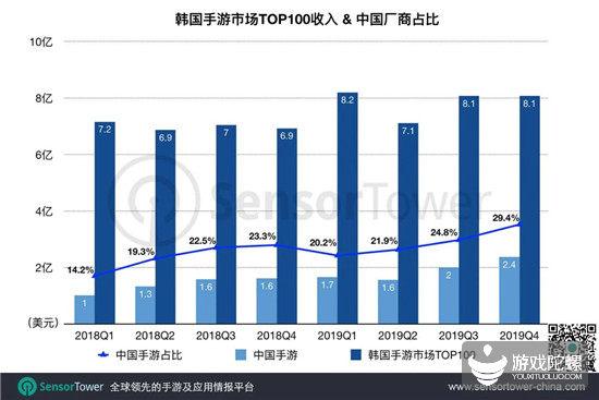 Q4韩国手游市场:国产游戏瓜分近3成收入,《脑洞大师》疯狂吸量