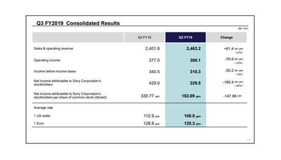 日厂Q3财报汇总:索尼游戏收入减2成,NS总销量破5000万