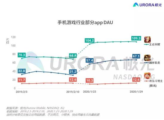 春节期间游戏、短视频迎爆发,《王者荣耀》DAU达1.09亿