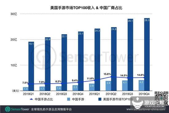 美国市场潜力大!Q4 TOP 100 中国手游同比涨92.6%达4.2亿美元