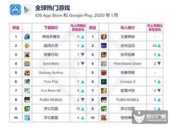 App Annie 1月指数:《剑与远征》全球收入排第二,《脑洞大师》无缘全球下载榜第一