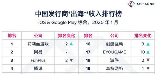 1月出海厂商收入TOP30:莉莉丝登顶,博乐游戏升至第8