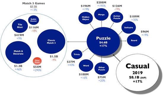 年收入45亿美元,这个西方内购收入第二高的品类竞争再升级