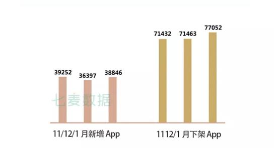 1月App Store推广报告 | 苹果加大了数据收集审核力度,减少App审核时长
