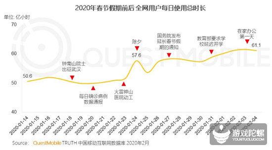 春节数据:腾讯两款手游DAU增长均超2500万,小游戏《我不是猪头》用户规模1231万