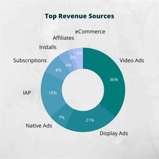 AdColony:视频广告被89%的移动厂商所使用,占游戏收入44%