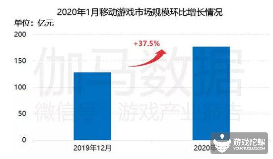 春节档手游市场规模达47.7亿元,放置类较1月初下载量降低34%