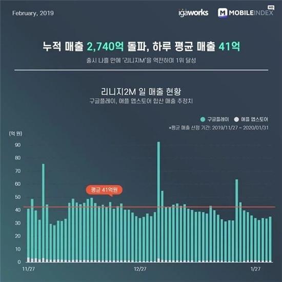 最高日流水超5300万人民币,这款上线仅3月的新游凭什么拿下韩国畅销榜TOP1