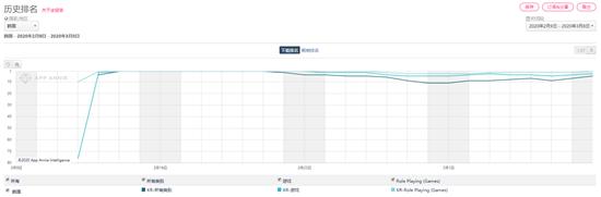 2月出海厂商收入TOP30:莉莉丝蝉联榜首,米哈游上升14名