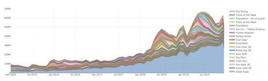 头部产品日下载量达5000万次,看2020年超休闲游戏发展风向