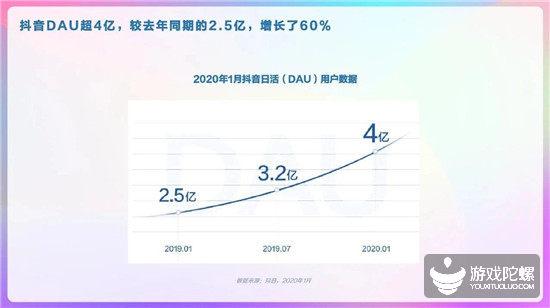 抖音用户画像报告:DAU破4亿,Z世代偏爱游戏和二次元